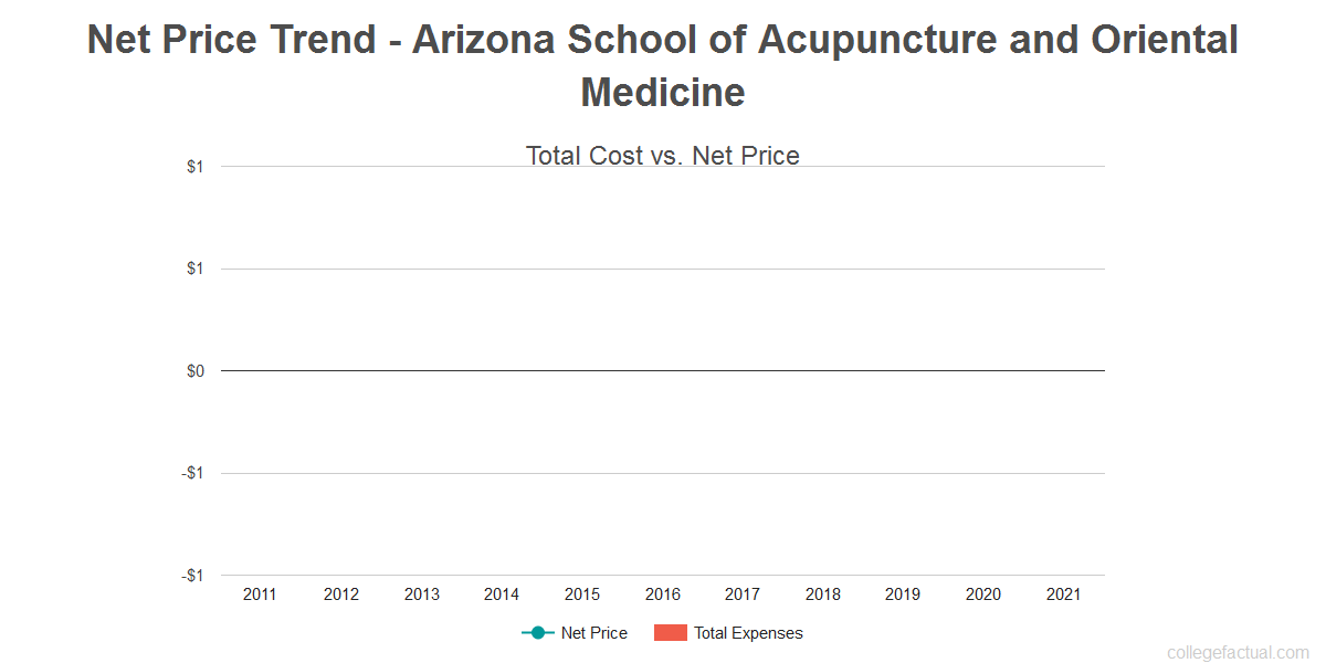 Average net price trend for Arizona School of Acupuncture and Oriental Medicine