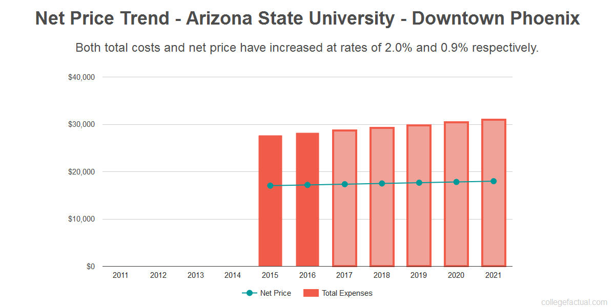 Average net price trend for Arizona State University - Downtown Phoenix