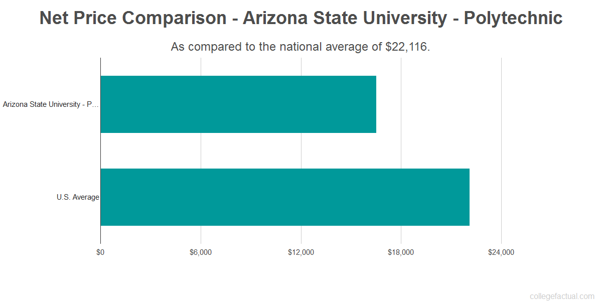 Net price comparison to the national average for Arizona State University - Polytechnic