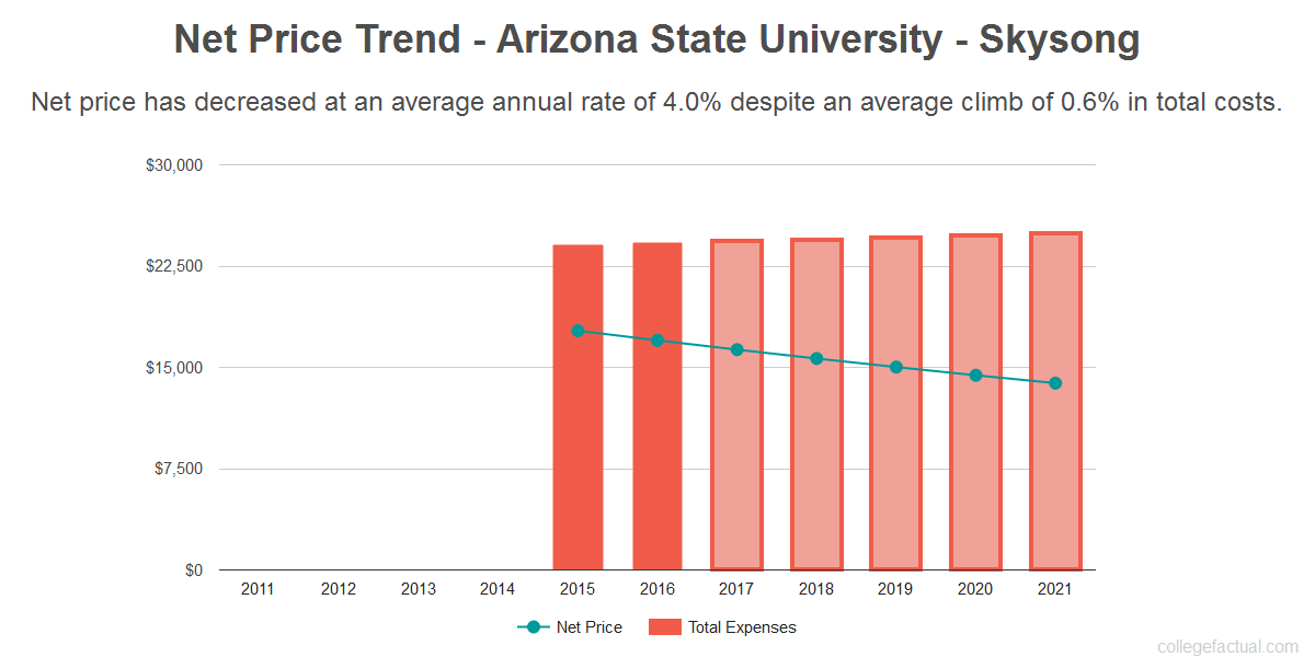 Average net price trend for Arizona State University - Skysong