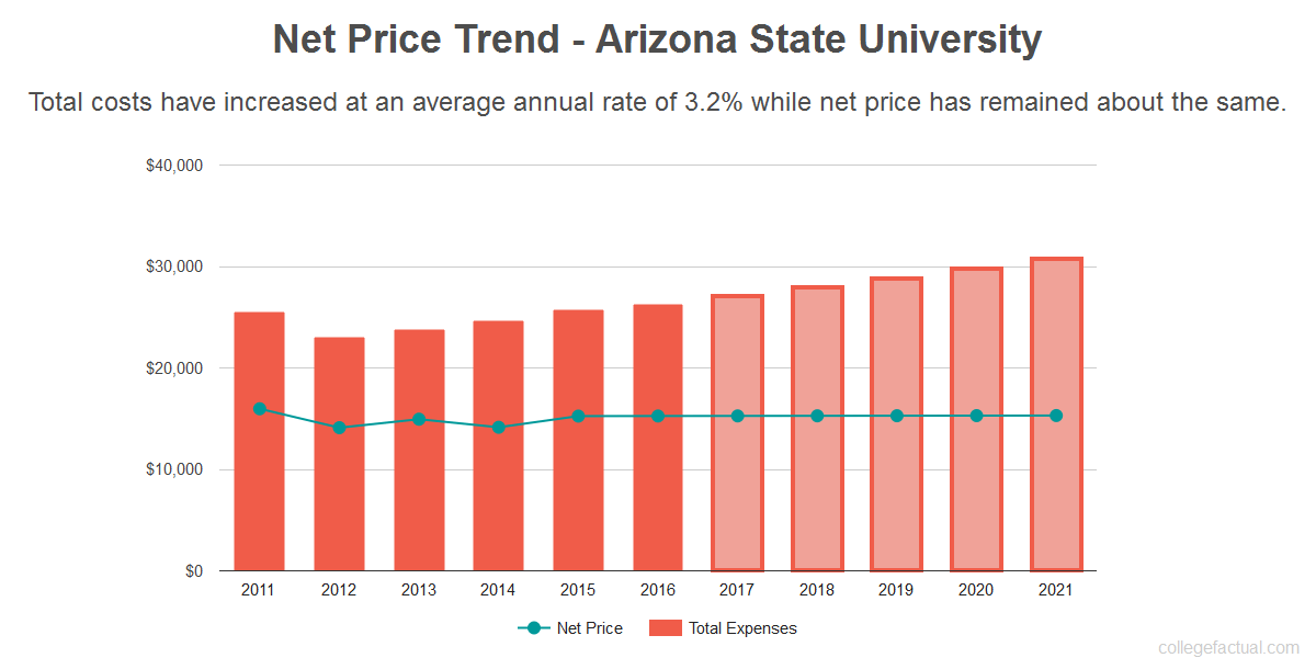 Find Out If Arizona State University Is Affordable For You