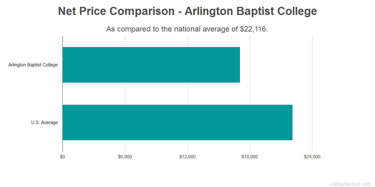 Net price comparison to the national average for Arlington Baptist College