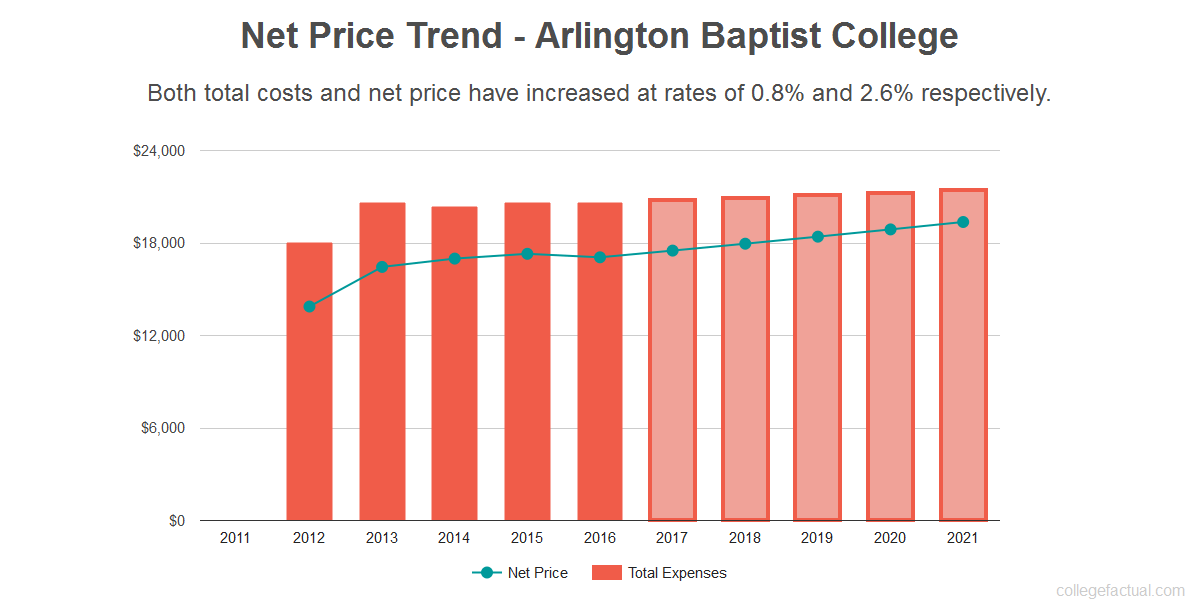Average net price trend for Arlington Baptist College