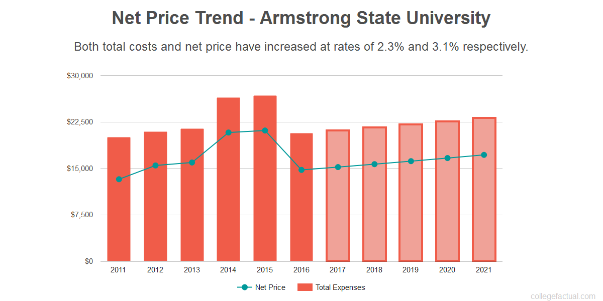 Average net price trend for Armstrong State University