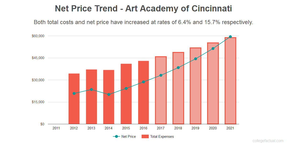 Average net price trend for Art Academy of Cincinnati