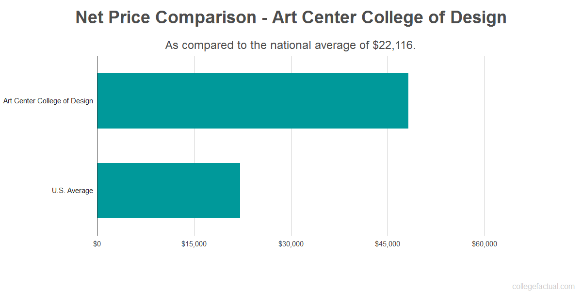 Net price comparison to the national average for Art Center College of Design