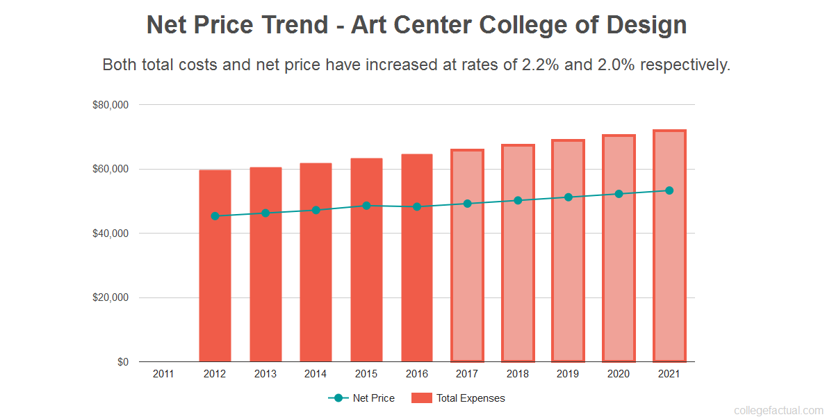 Average net price trend for Art Center College of Design