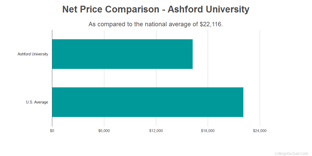 Net price comparison to the national average for Ashford University