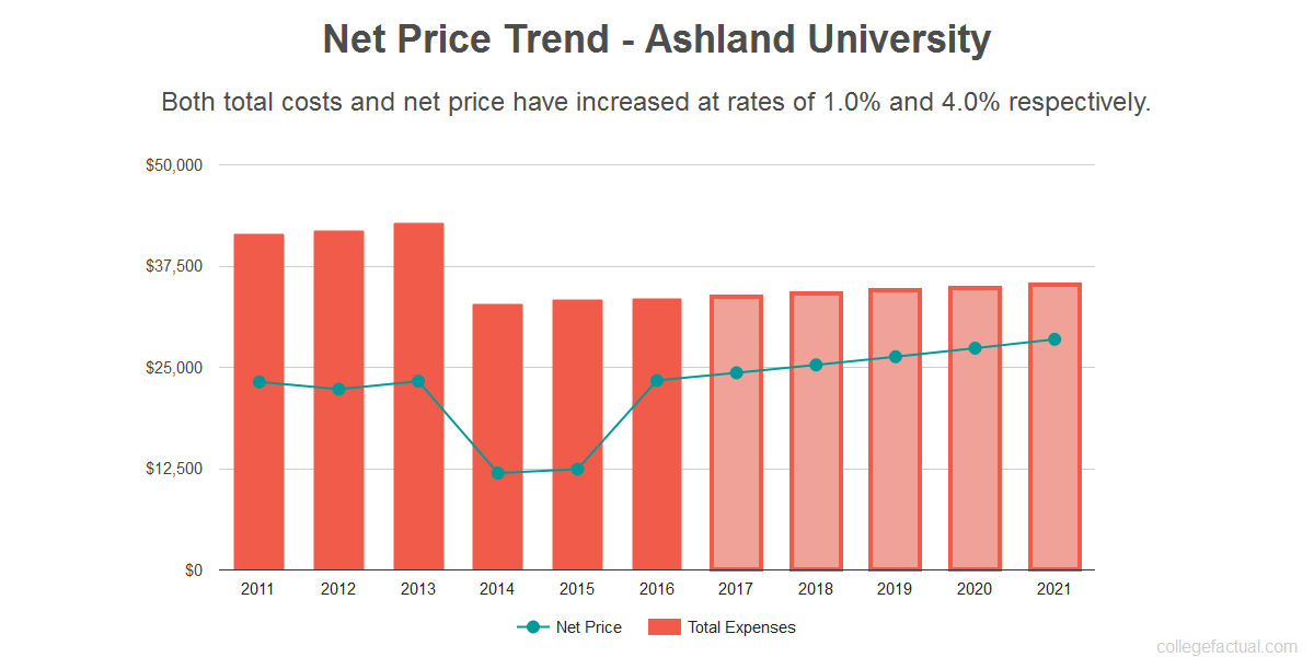 Average net price trend for Ashland University