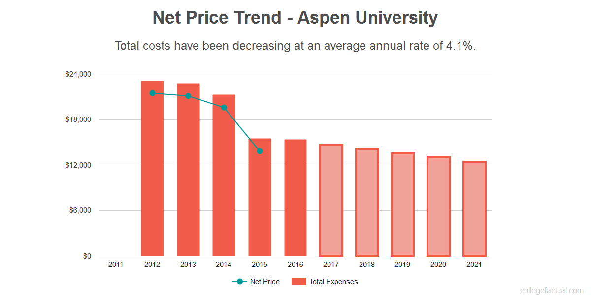 Average net price trend for Aspen University