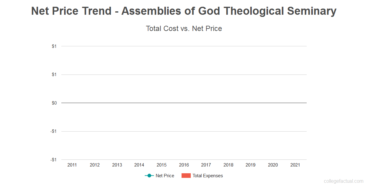 Average net price trend for Assemblies of God Theological Seminary