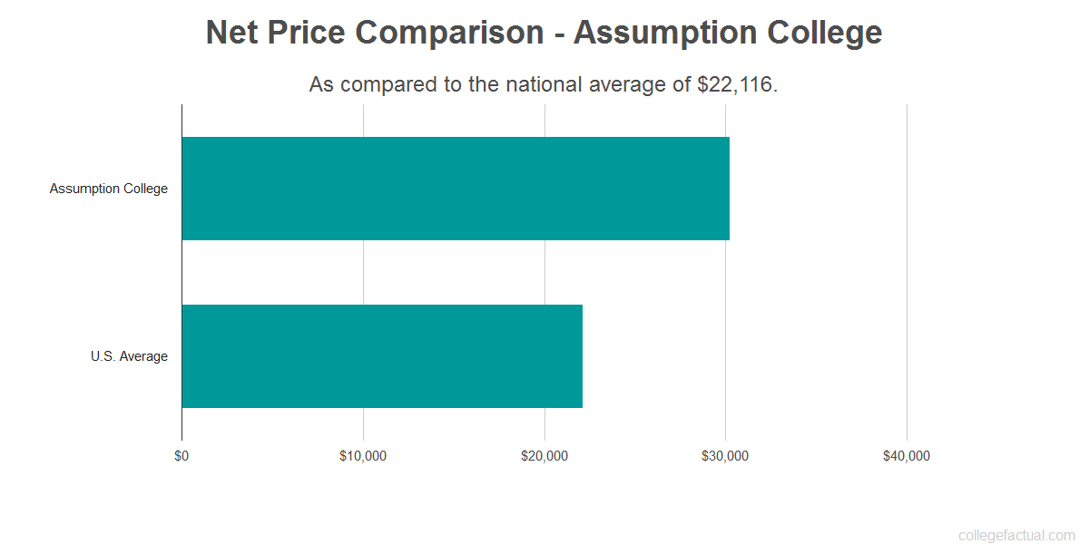 Net price comparison to the national average for Assumption College