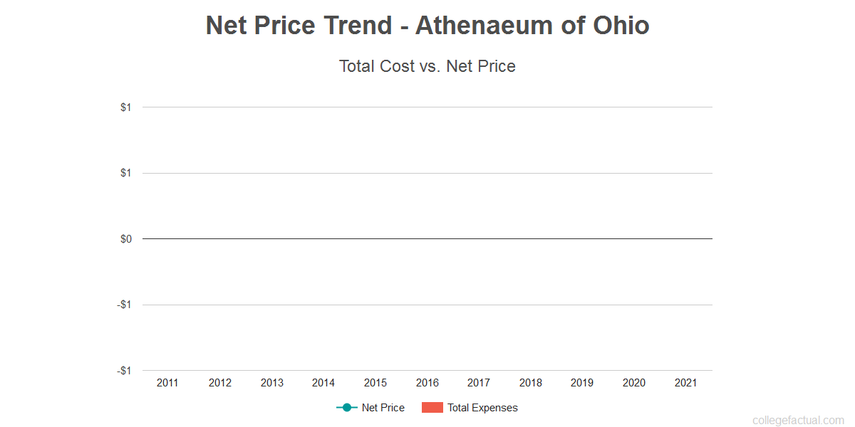 Average net price trend for Athenaeum of Ohio