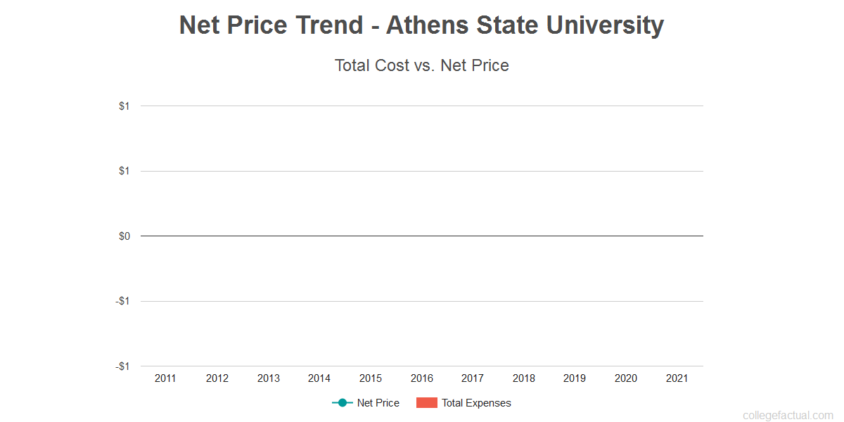 Average net price trend for Athens State University