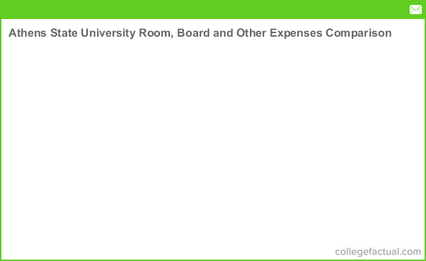 Athens State University Room, Board and Other Expenses