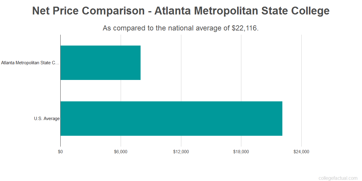 Net price comparison to the national average for Atlanta Metropolitan State College
