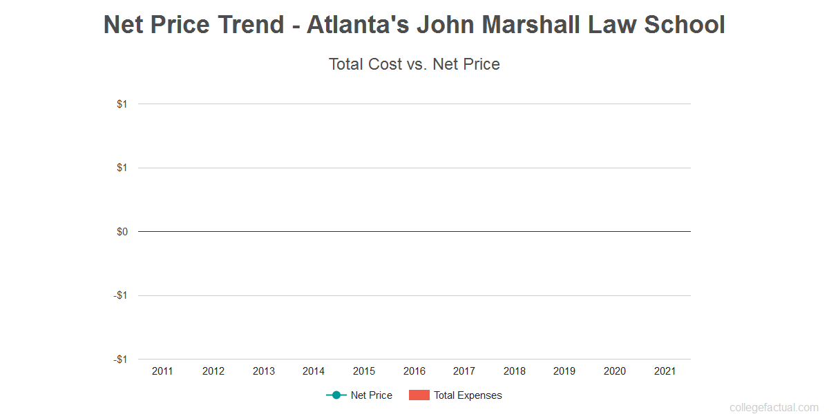 Average net price trend for Atlanta's John Marshall Law School