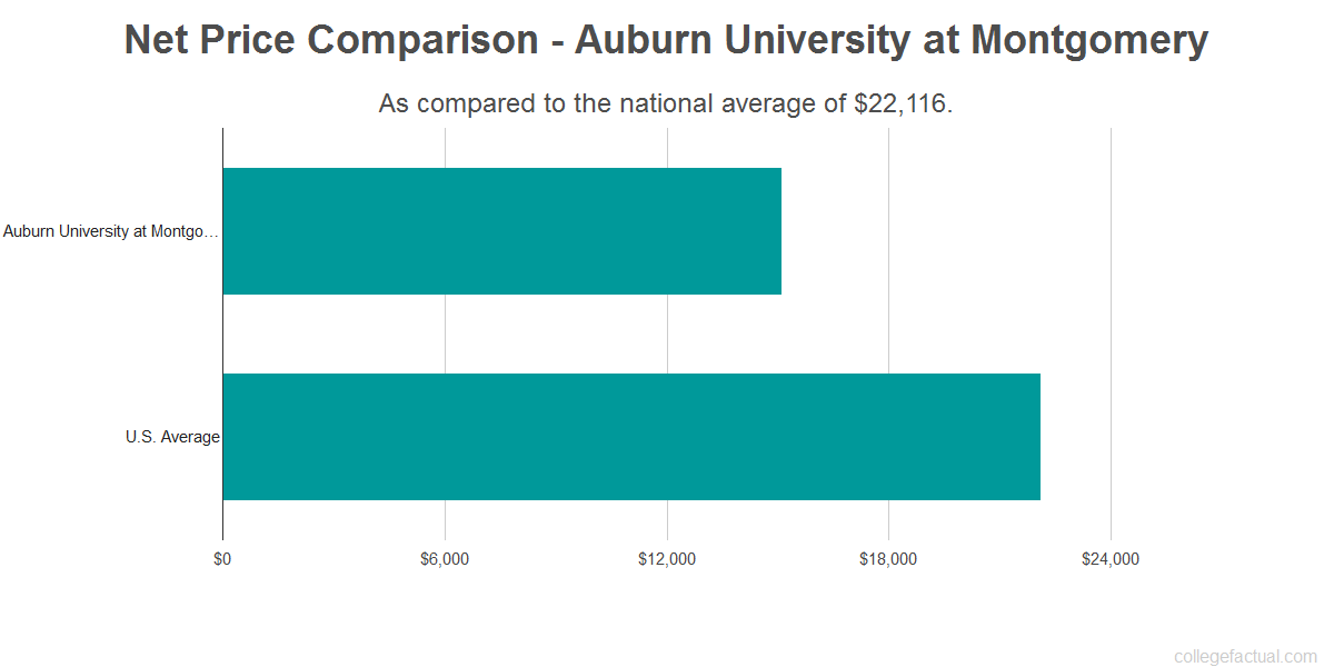 Net price comparison to the national average for Auburn University at Montgomery