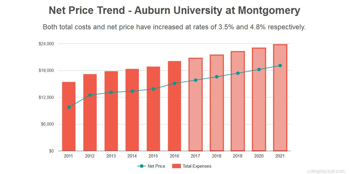 Average net price trend for Auburn University at Montgomery