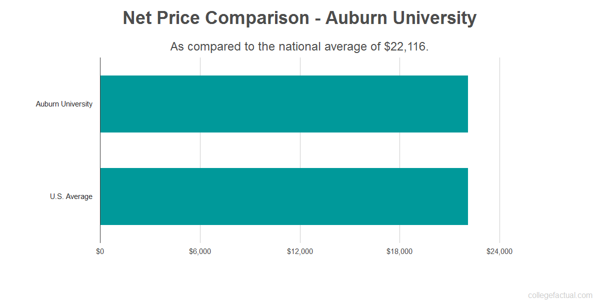 Net price comparison to the national average for Auburn University