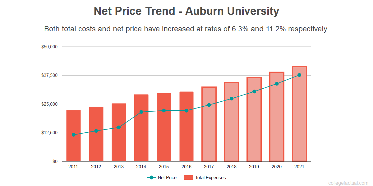 Average net price trend for Auburn University