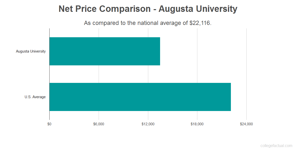 Net price comparison to the national average for Augusta University