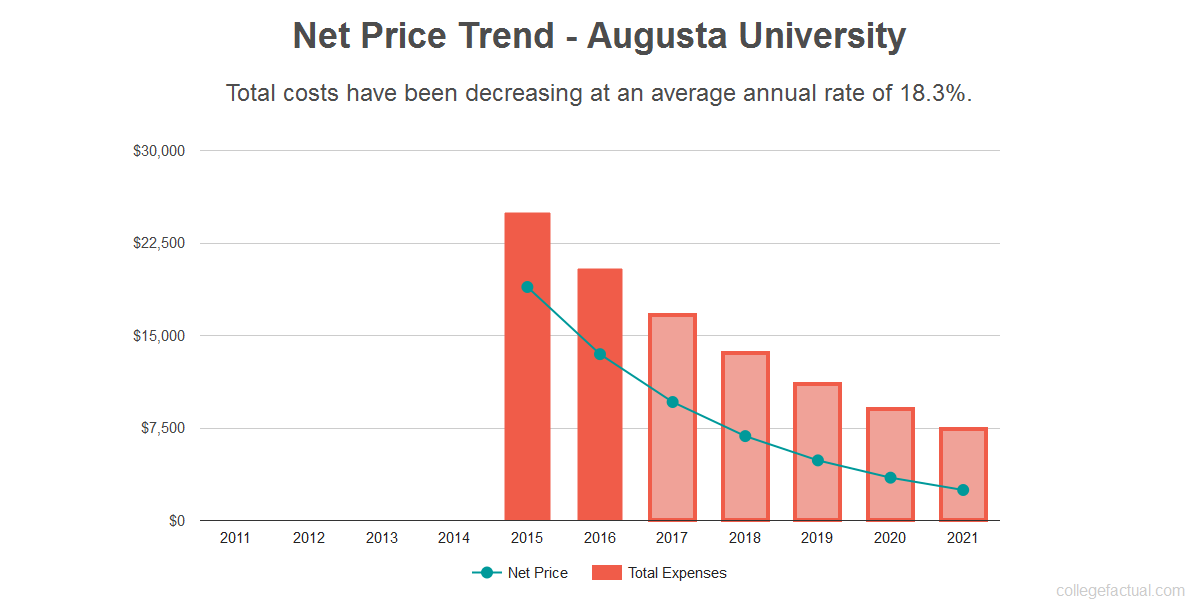Average net price trend for Augusta University