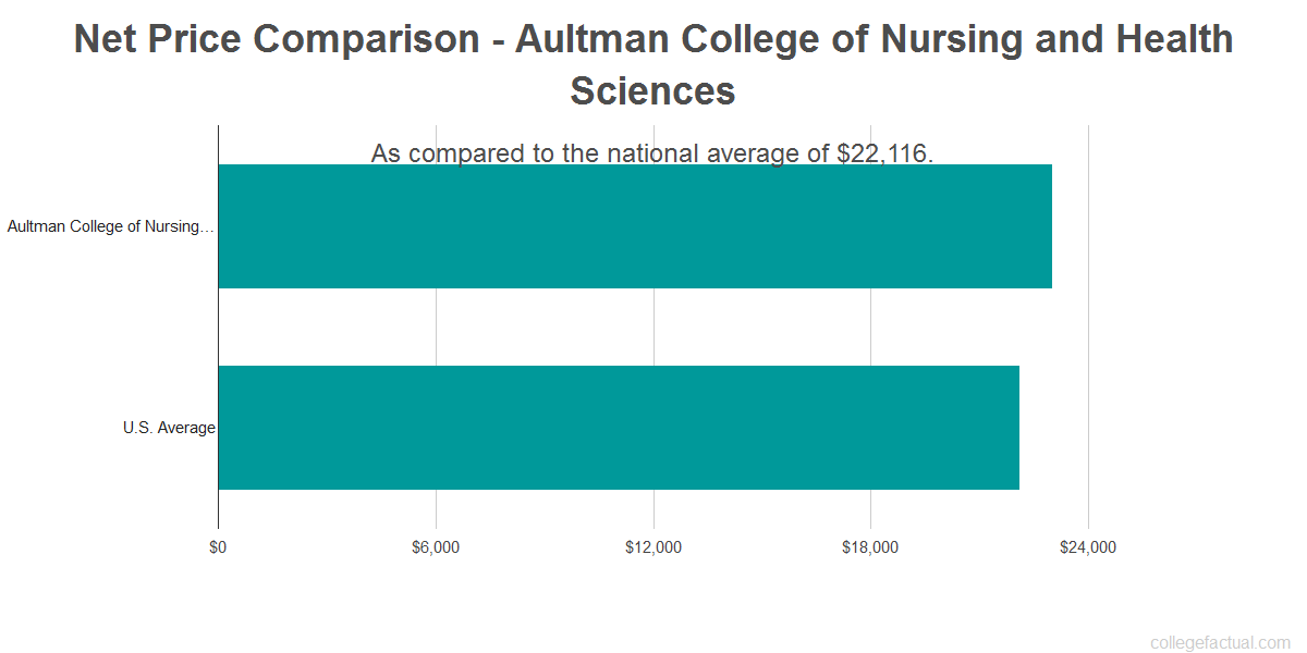 Net price comparison to the national average for Aultman College of Nursing and Health Sciences