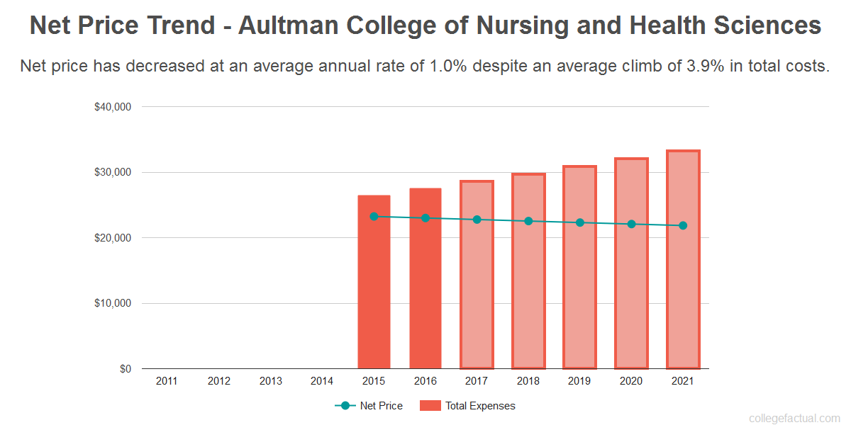 Average net price trend for Aultman College of Nursing and Health Sciences