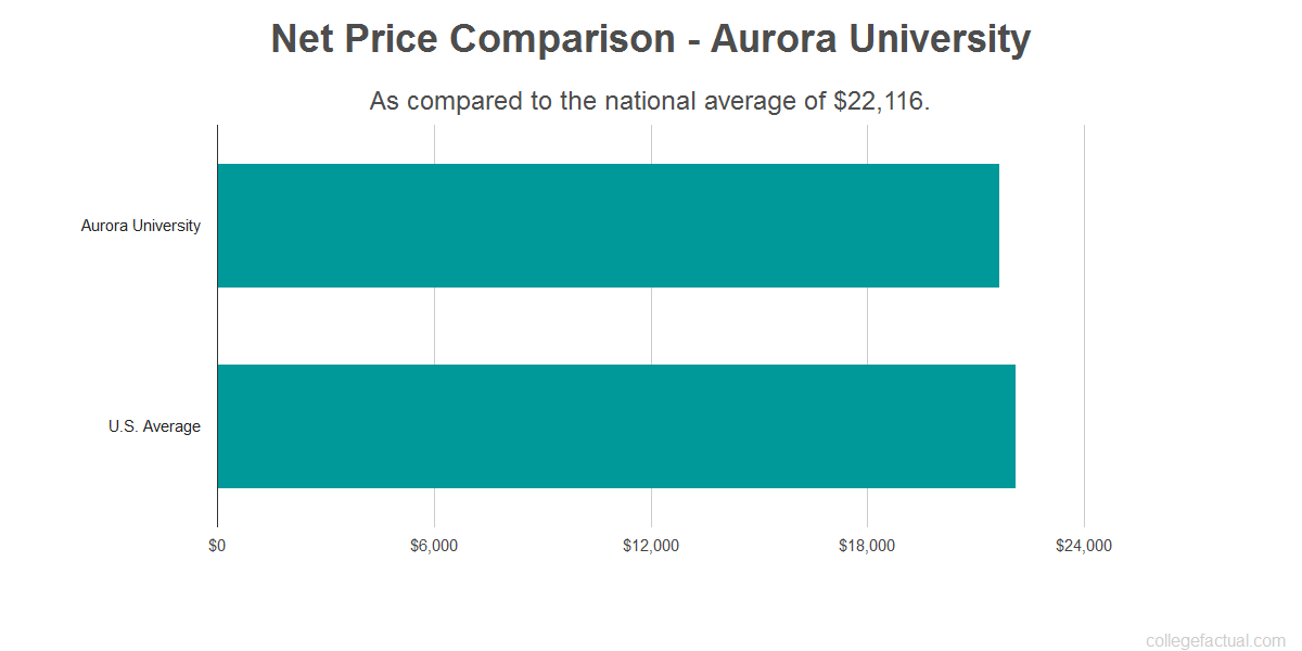 Net price comparison to the national average for Aurora University
