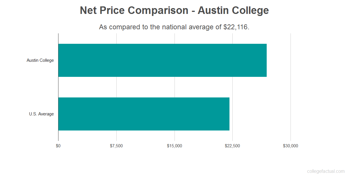 Net price comparison to the national average for Austin College