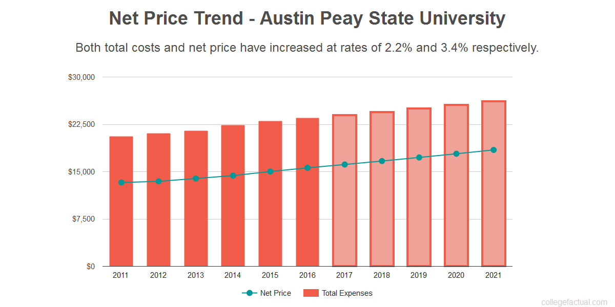 Average net price trend for Austin Peay State University