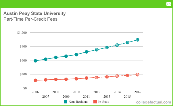 Tennessee State University Room And Board Fees