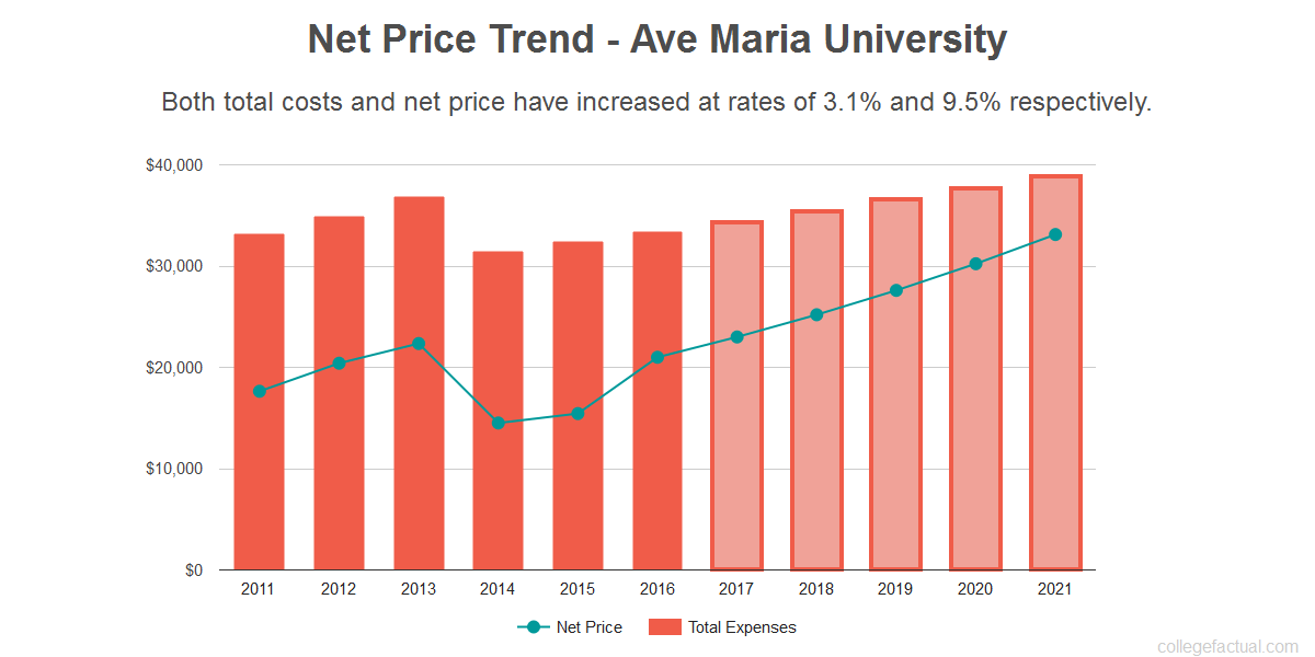 Average net price trend for Ave Maria University