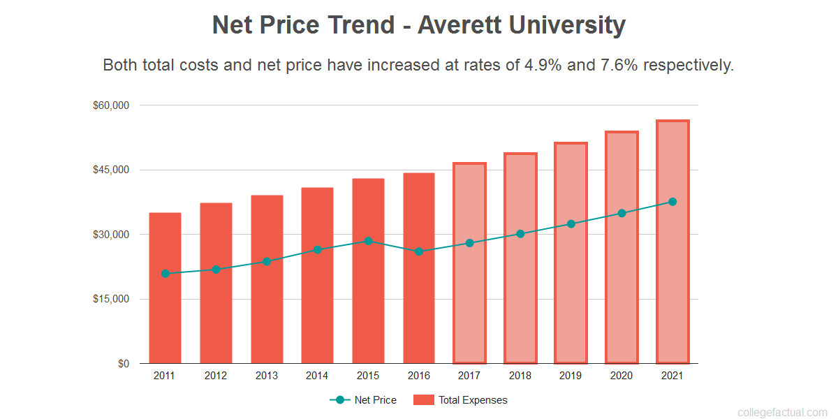 Average net price trend for Averett University