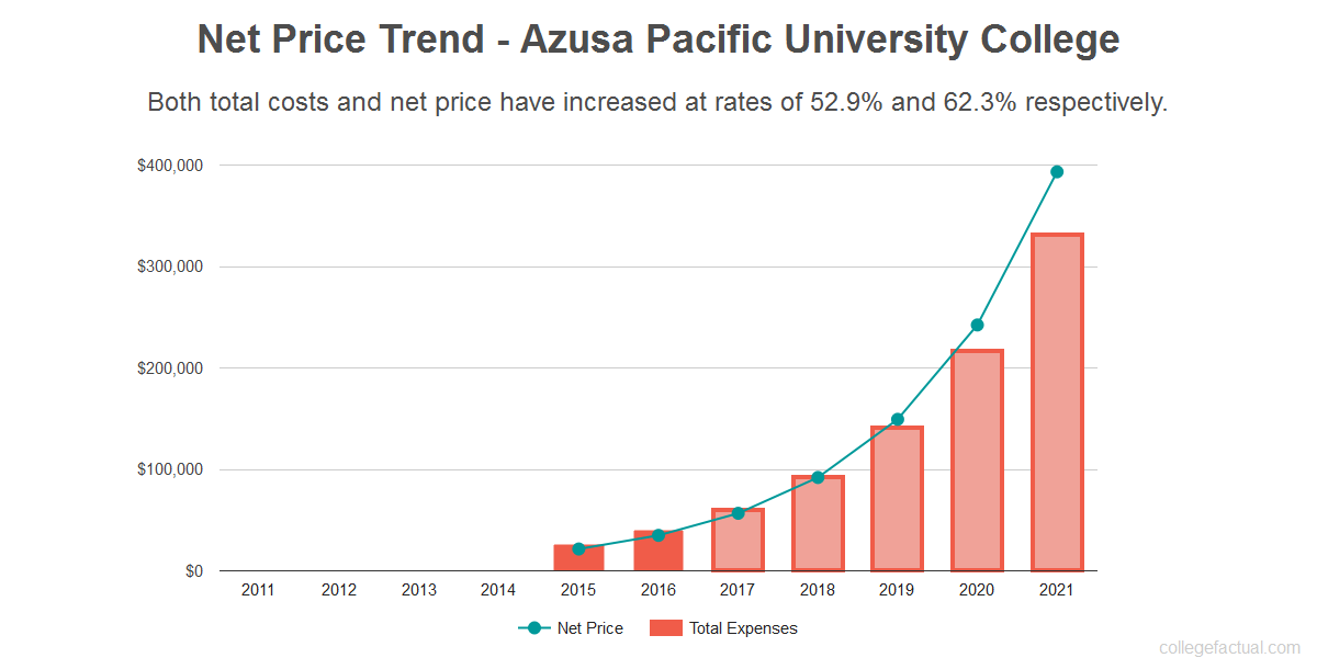 Average net price trend for Azusa Pacific University College