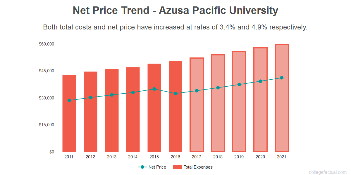 Average net price trend for Azusa Pacific University