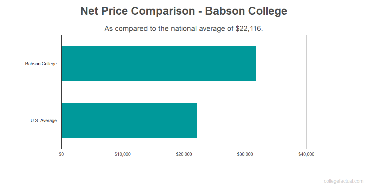 Net price comparison to the national average for Babson College