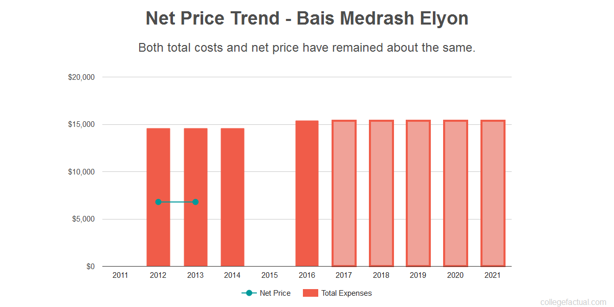 Average net price trend for Bais Medrash Elyon