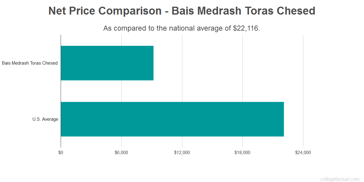 Net price comparison to the national average for Bais Medrash Toras Chesed