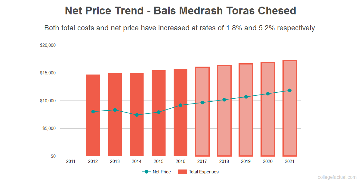 Average net price trend for Bais Medrash Toras Chesed