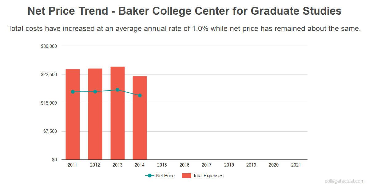 Average net price trend for Baker College Center for Graduate Studies