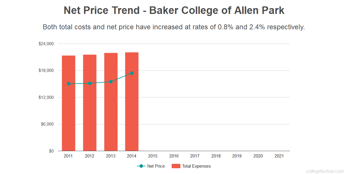 Average net price trend for Baker College of Allen Park