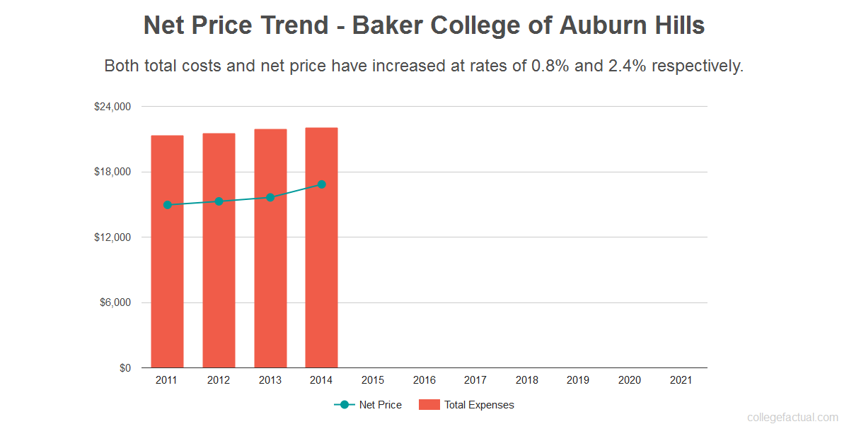 Average net price trend for Baker College of Auburn Hills