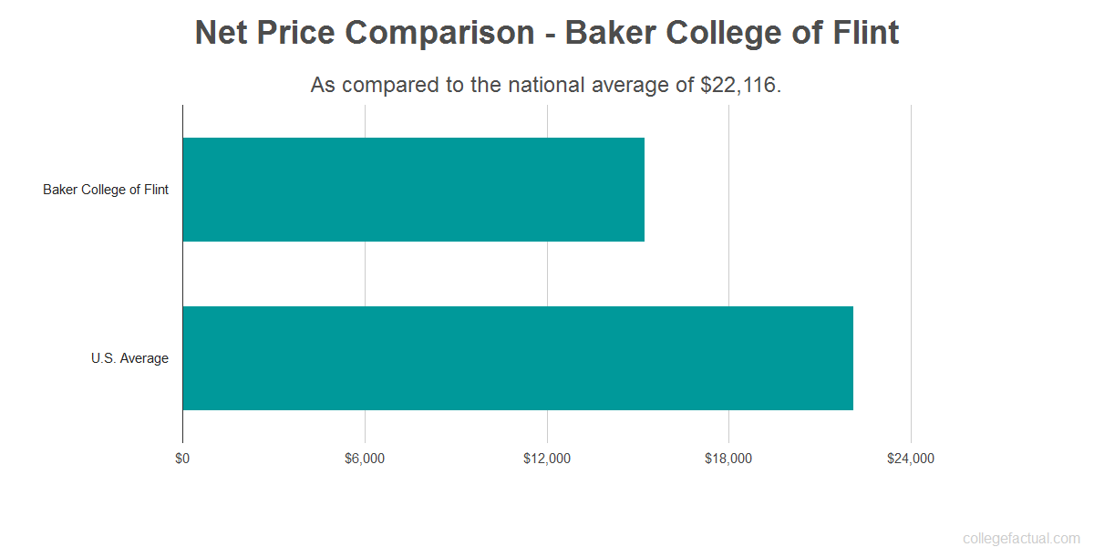 Net price comparison to the national average for Baker College of Flint