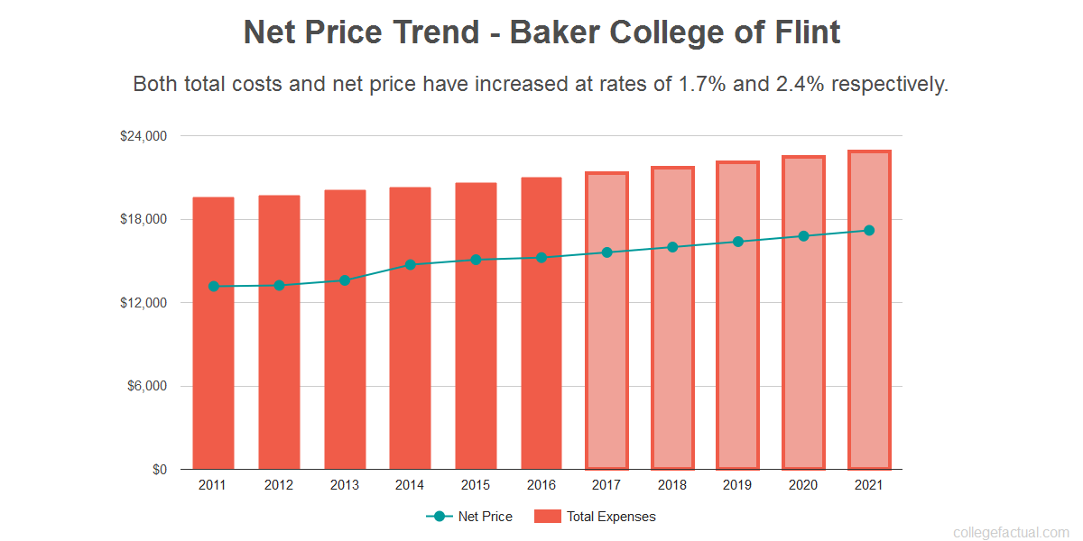 Average net price trend for Baker College of Flint