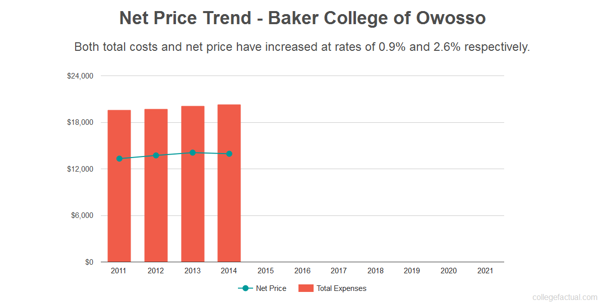 Average net price trend for Baker College of Owosso