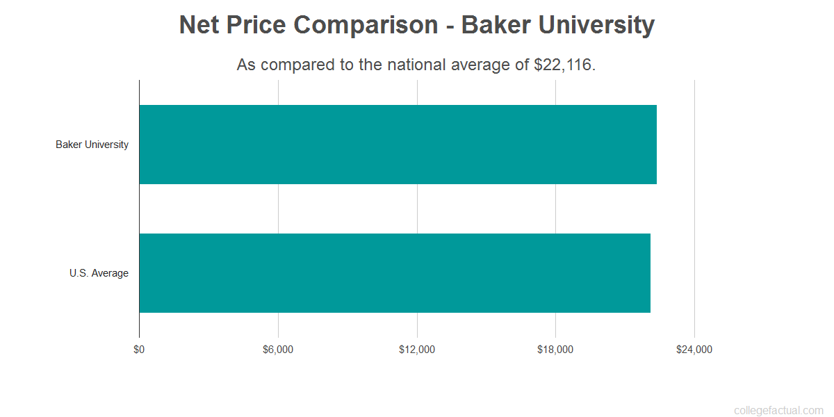 Net price comparison to the national average for Baker University