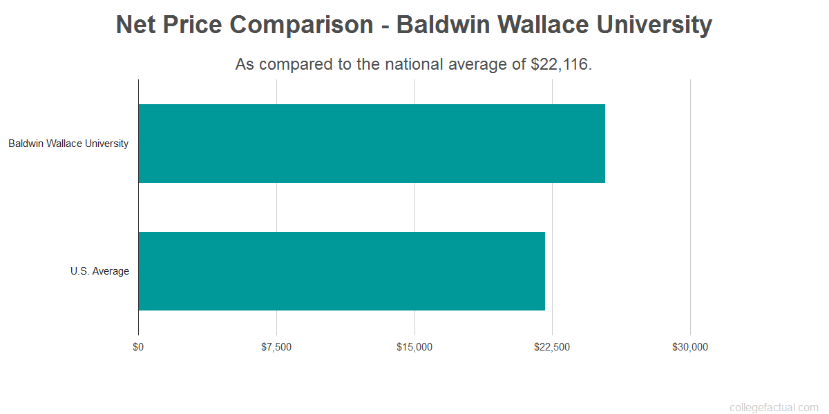 Net price comparison to the national average for Baldwin Wallace University
