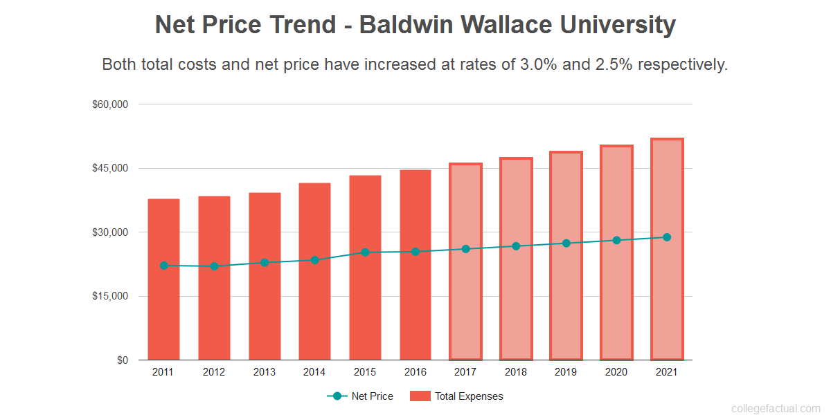 Average net price trend for Baldwin Wallace University